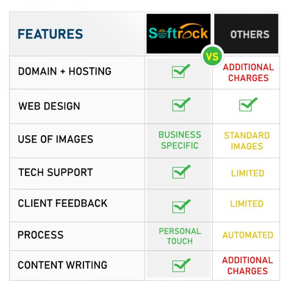 compare website plans, business website development