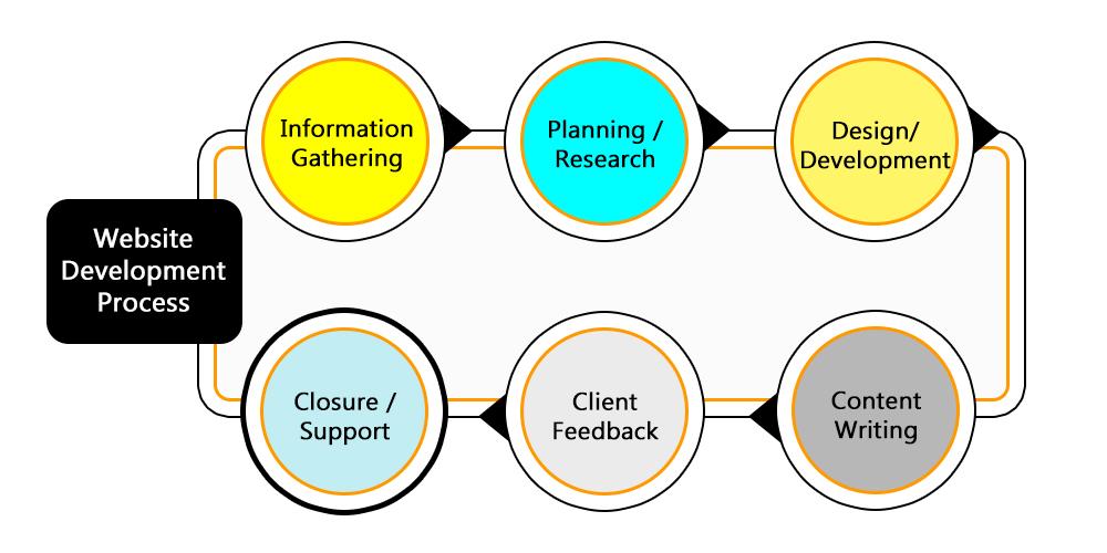 Website Development Process, web design process